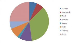 Want to write a book? First check out this productivity pie chart